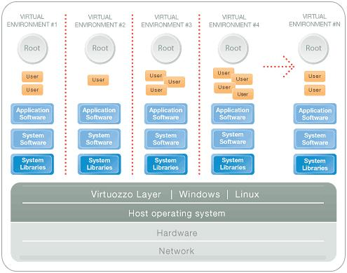 Principle of VPS virtualization